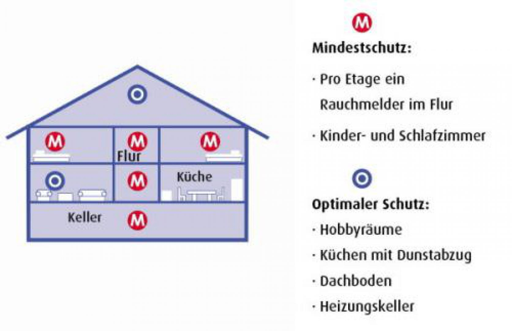 anbringung von rauchmeldern im wohnhaus. Black Bedroom Furniture Sets. Home Design Ideas